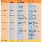 Vaistų ir mikroelementų sąveika bei jų poveikis imuninei sistemai