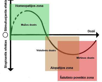 Homeopatijos privalumai